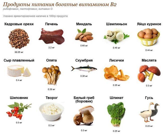 Вітамін В2: в яких продуктах харчування міститься це органічна речовина?